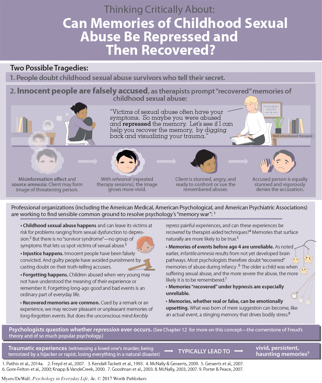 sexual repression symptoms