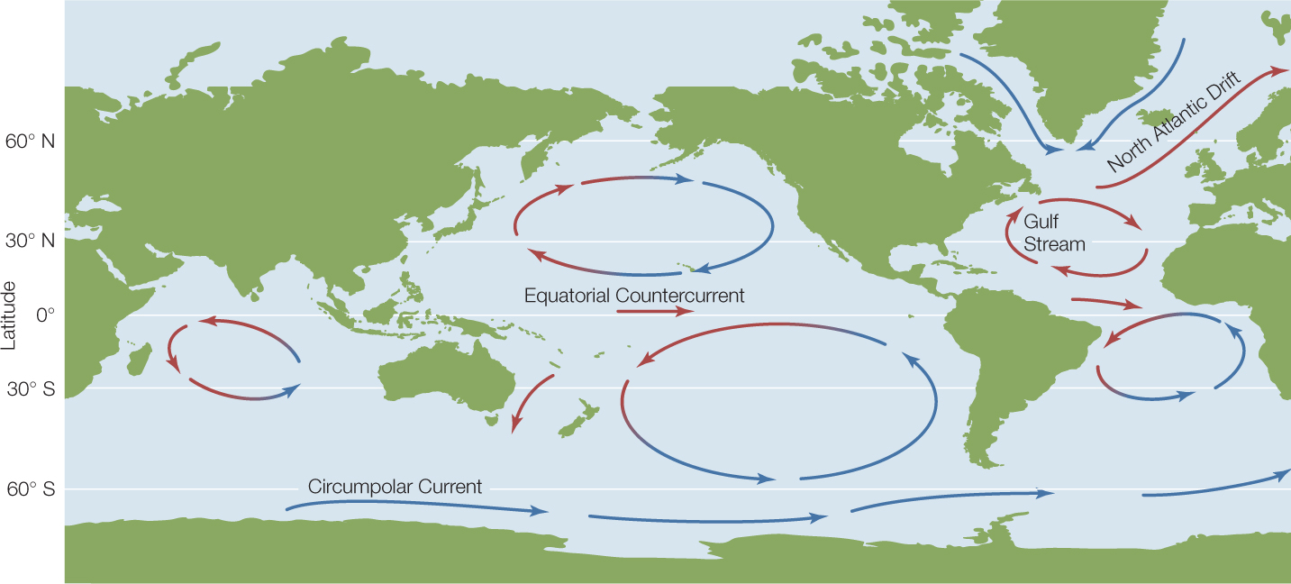 The Westwardflowing Tropical Water That Is Not Caught Up In These Gyres  Flows Back To The East In An Equatorial Countercurrent